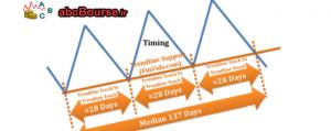 با5 300x119 - سیگنال های تغییر روند بازار - پله 5