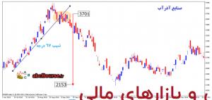 با8 300x142 - سیگنال های تغییر روند بازار - پله 5
