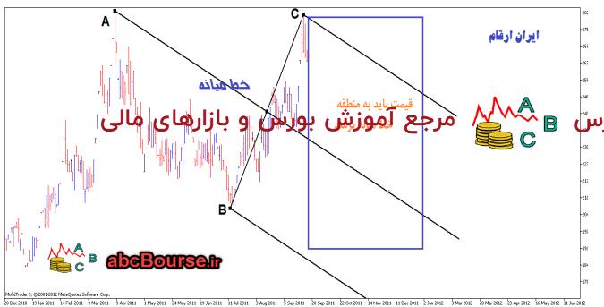 ن13 - روش استفاده از خطوط روند - پله 16