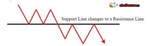 تغییر سطح مقاومت به حمایت
