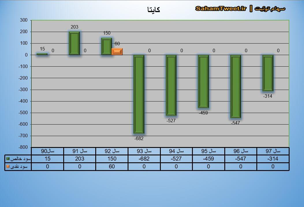 نمودار سود نقدی و سود خالص کایتا