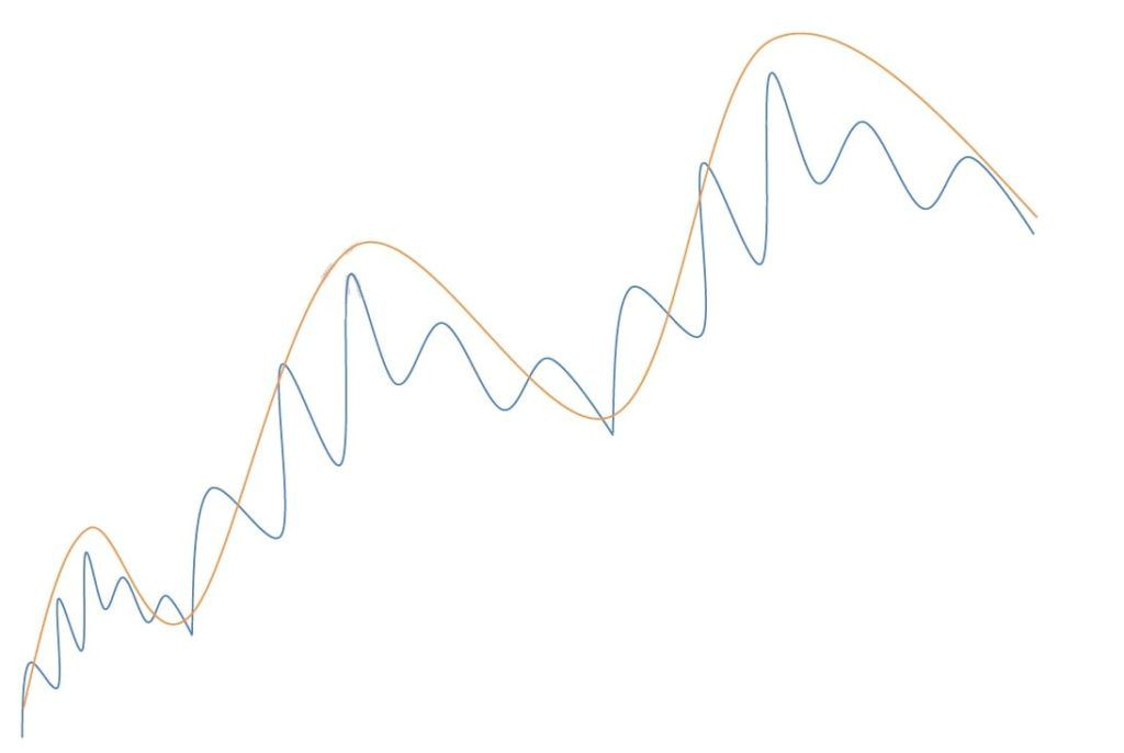 آموزش تحلیل تکنیکال ، سیگنال های تغییر روند بازار