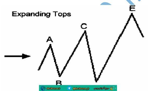 آموزش تحلیل تکنیکال