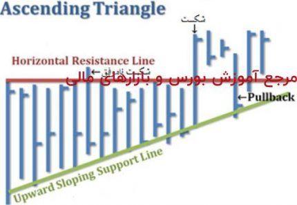 الگوی مثلث – پله 43