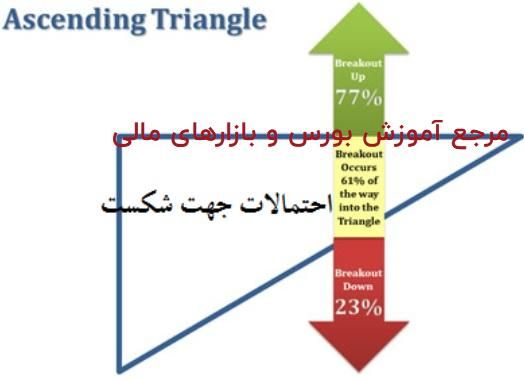 451 - الگوی مثلث - پله 43