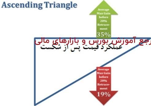 452 - الگوی مثلث - پله 43