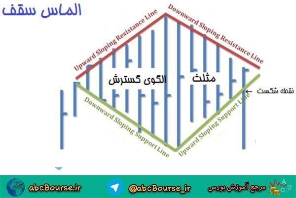 image009 3 - الگوي الماس