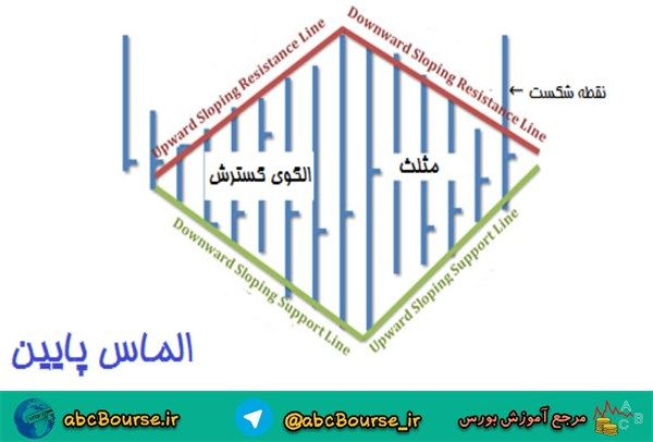 image010 2 - الگوي الماس