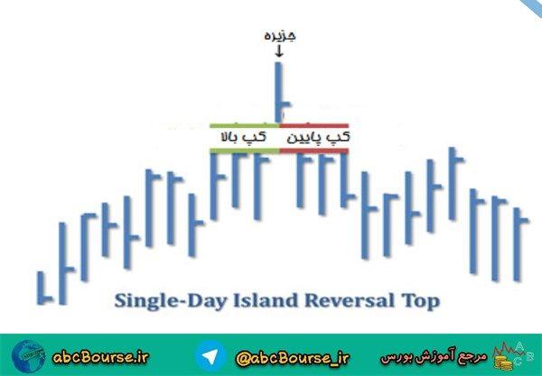 image014 - الگوی جزیره یک روزه فوقانی
