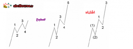 امواج الیوت مرجع أموزش بورس 430x159 - قوانین تفسیر امواج الیوت - پله 58