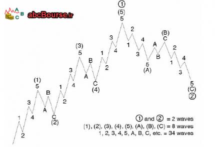 امواج الیوت 430x295 - تئوري امواج الیوت - پله 57