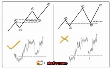 قوانین الیوت مرجع آموزش بورس 430x263 - قوانین تفسیر امواج الیوت - پله 58