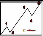 قوانین الیوت 150x125 - قوانین تفسیر امواج الیوت - پله 58