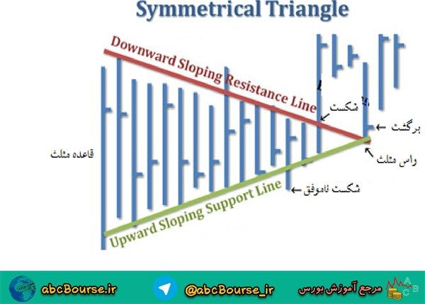 image014 - الگوی مثلث متقارن