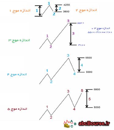 نسبت های الیوت – پله 62