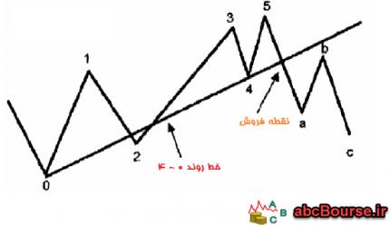 امواج الیوت و تئوری اندروز – پله 63