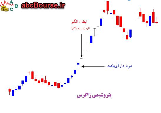 03 10 - اصول الگوهای نزولی - پله 76