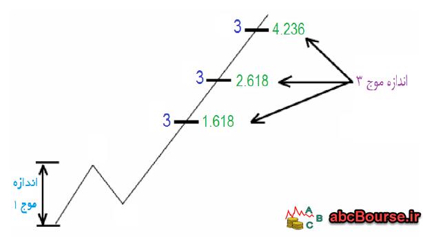 05 2 - نسبت های الیوت - پله 62