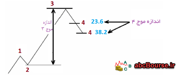 07 1 - نسبت های الیوت - پله 62