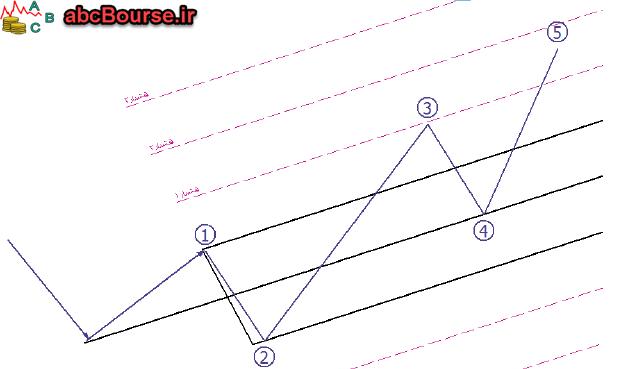 08 1 - امواج الیوت و تئوری اندروز - پله 63