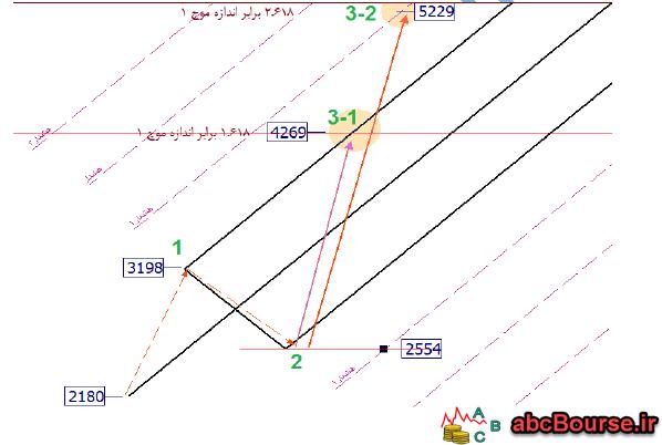 10 1 - امواج الیوت و تئوری اندروز - پله 63