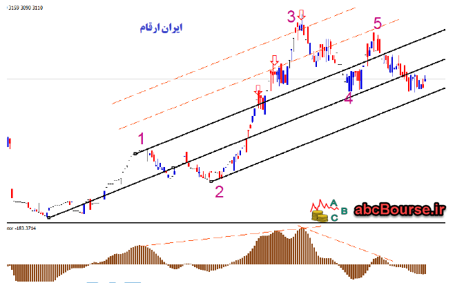 11 1 - امواج الیوت و تئوری اندروز - پله 63