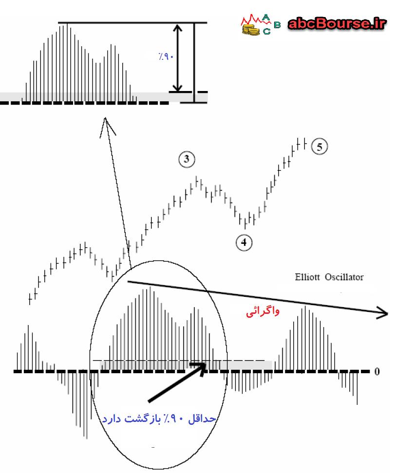 12a - اندیکاتوری برای امواج الیوت - پله 60