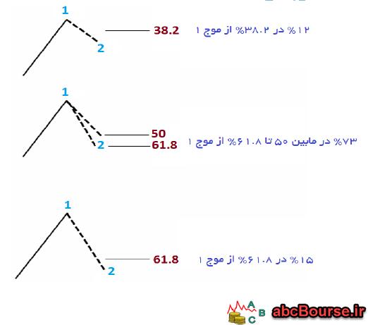 13 - نسبت های الیوت - پله 62