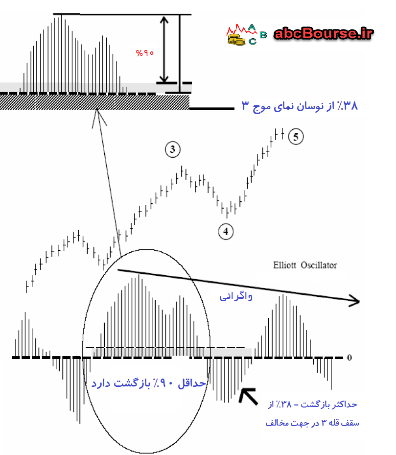 13a - اندیکاتوری برای امواج الیوت - پله 60