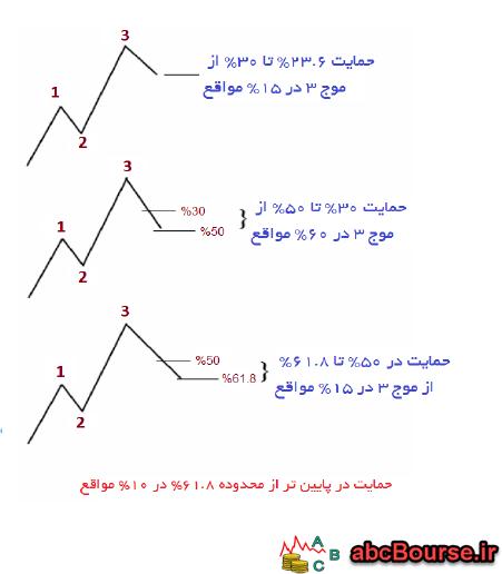15 - نسبت های الیوت - پله 62