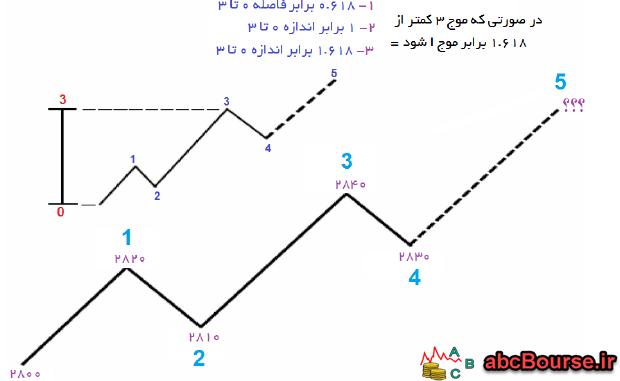 16 - نسبت های الیوت - پله 62