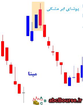 21 2 - الگوهای ترکیبی دو شمعی - پله 77