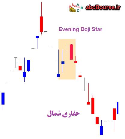 Evening Doji Star - الگوهای ترکیبی سه شمعی