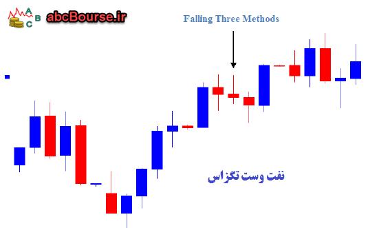 الگوهای ادامه دهنده روند - Falling Three Methods - الگوی سه سقوط