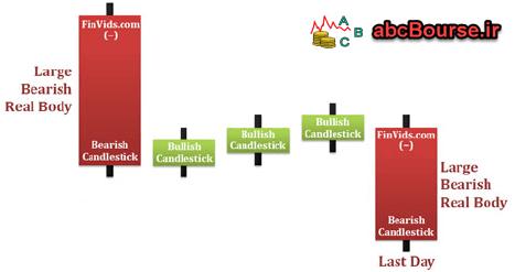Rising Three Methods - bearish - bbullish - الگوهای ادامه دهنده روند