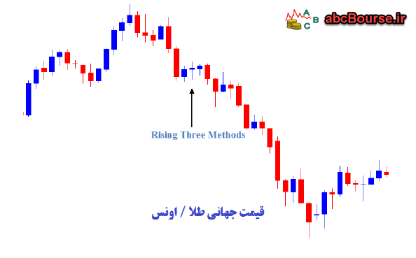 Rising Three Methods - قیمت جهانی طلا اونس - الگوهای ادامه دهنده روند
