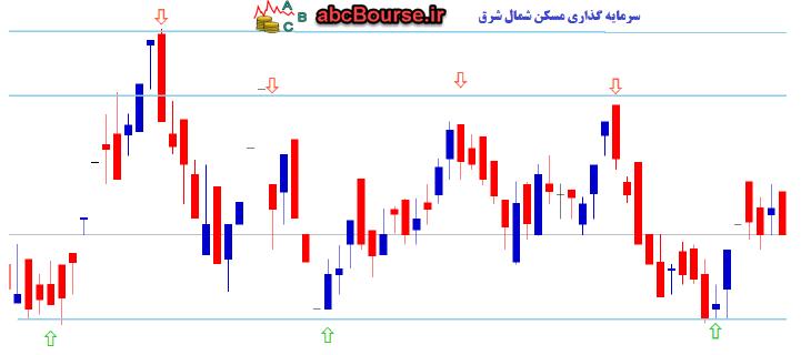 40 - استراتژی های معاملاتی - پله 80