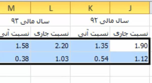 نسبت های مالی - نسبت نقدینگی - نسبت جاری - نسبت آنی