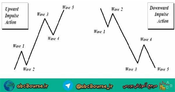 image005 7 - تئوري امواج الیوت