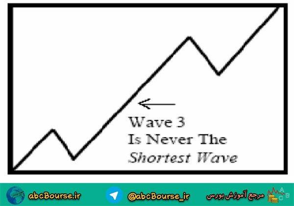 image008 7 - قوانین تفسیر امواج الیوت