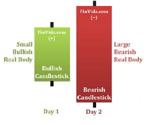 الگوهای ترکیبی دو شمعی – پله 77