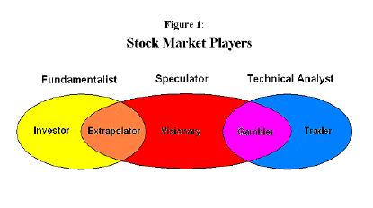 فلسفه نوسان گیری – پله 8 (روانشناسی بازار)