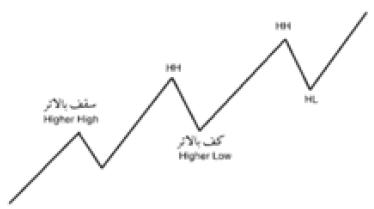 2018 10 31 20 54 07 - ترید در روندها - پله 11 (روانشناسی بازار)