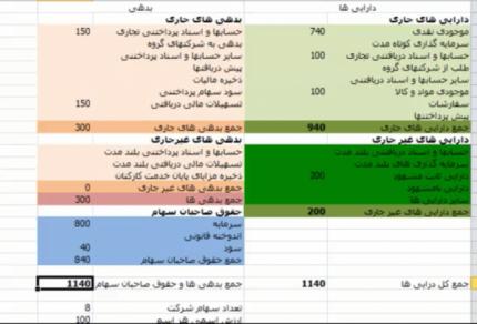 آموزش تحلیل بنیادی – قسمت چهارم