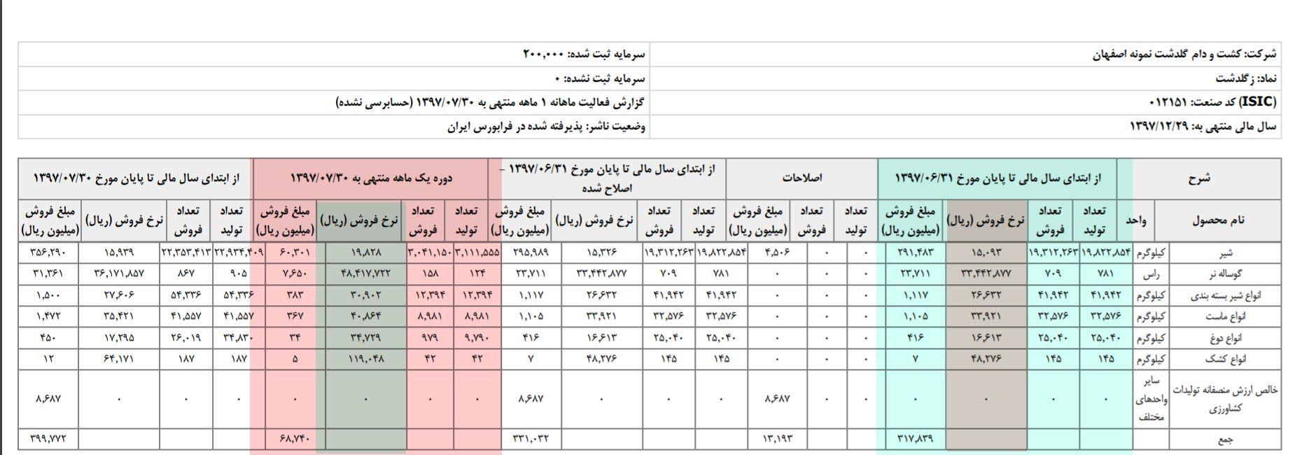 2 - گزارشات ماهانه شرکتها