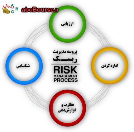 ریسک و بازده در بورس