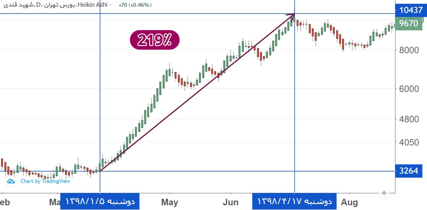 بکام - بازدهی 219 درصدی سهام شرکت شهید قندی (بکام) در 3.5 ماه!