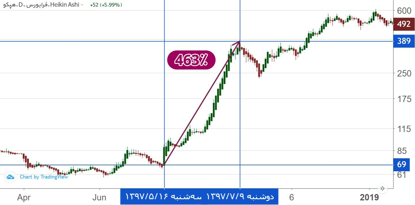 تپکو - بازدهی 463 درصدی سهام شرکت هپکو (تپکو) در 1.5 ماه!