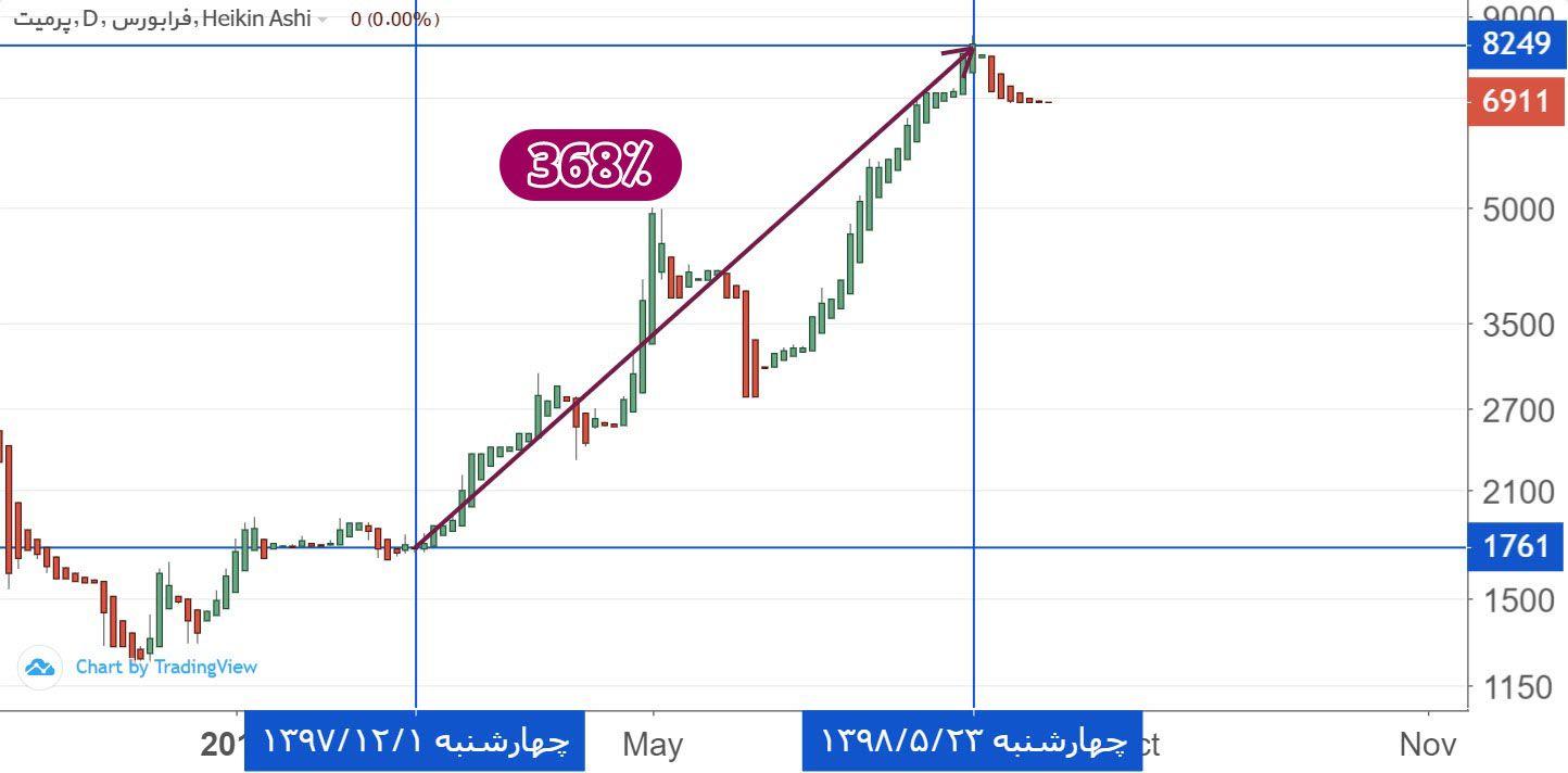 سپرمی - بازدهی 368 درصدی سهام شرکت پرميت (سپرمی) در 6 ماه!