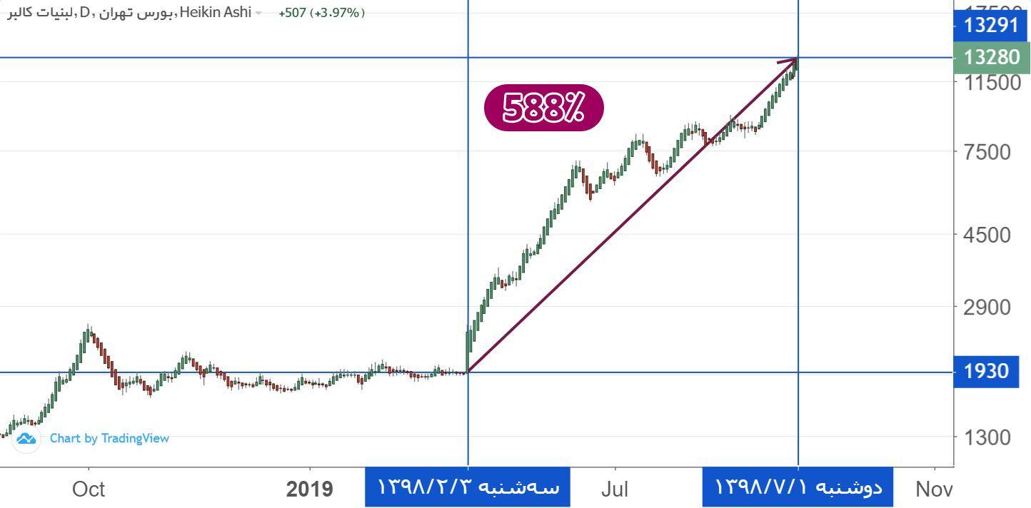 غالبر - بازدهی 588 درصدی سهام شرکت لبنیات کالبر (غالبر) در 5 ماه!